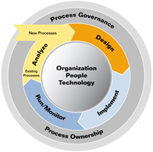 Business Process Life-Cycle