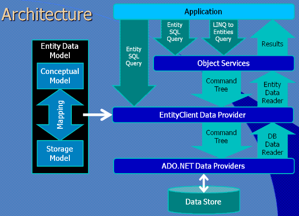 Entity framework a short introduction scottaltham entity framework architecture ccuart Image collections